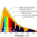 Spektrum der Sonne
