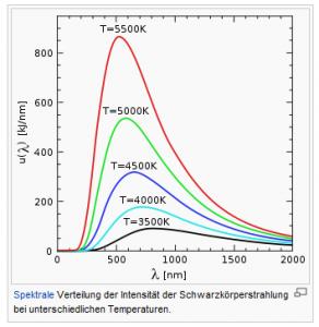 Spektrum schwarzer Strahler