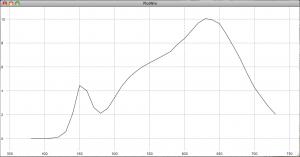 Nichia LED warmweiß CRI92
