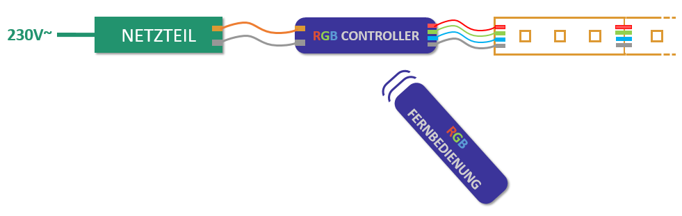 LED-RGB-Installation mit Controller