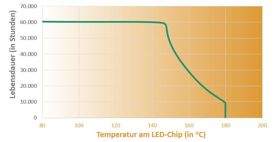 Lebensdauer entsprechend LED Temperatur