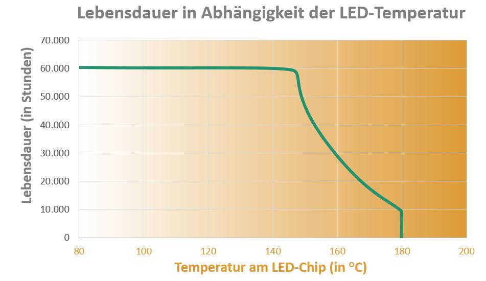 Lebensdauer von LEDs: Was ist zu beachten?