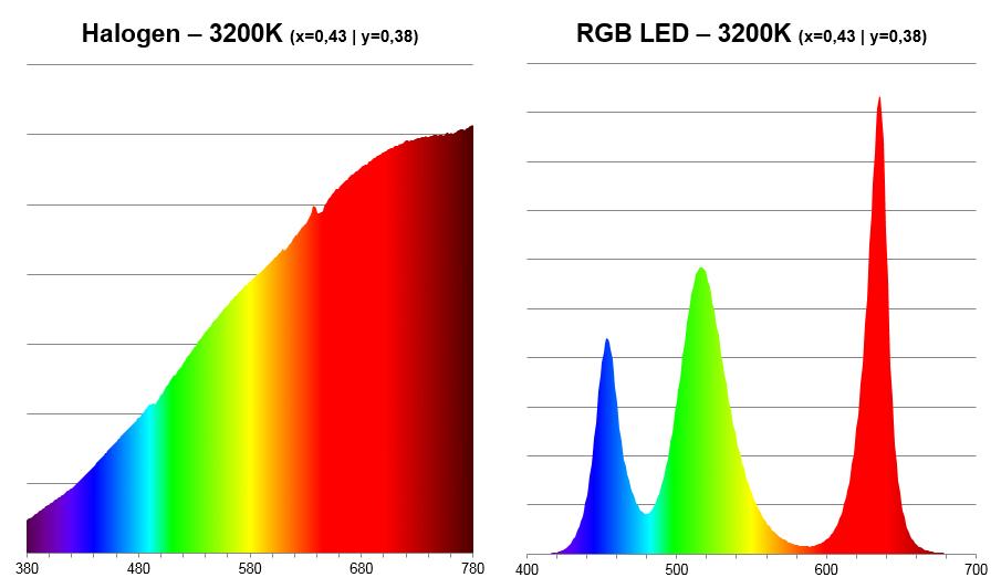 Spektrum Glüchlicht & LED