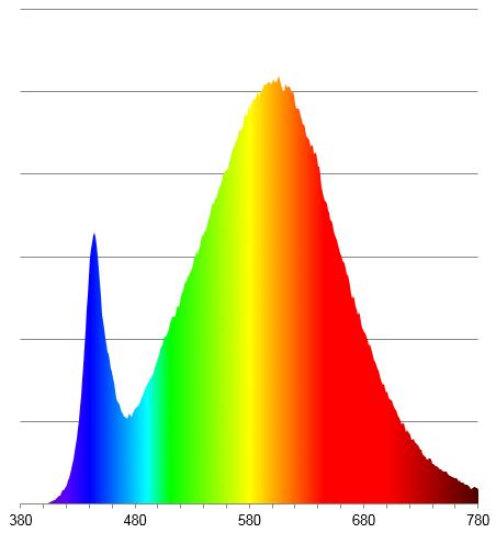 Spektrum weiße LED