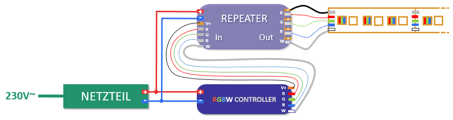LED Repeater mit RGBW, nur Repeater