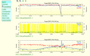 Auswertung Temperatur und Luftfeuchtigkeit in FHEM