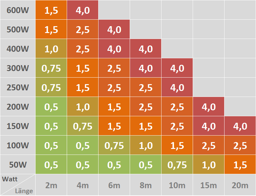Die Tabelle zeigt den notwendigen Kabelquerschnitt nach Anschlussleistung und Länge der Leitung