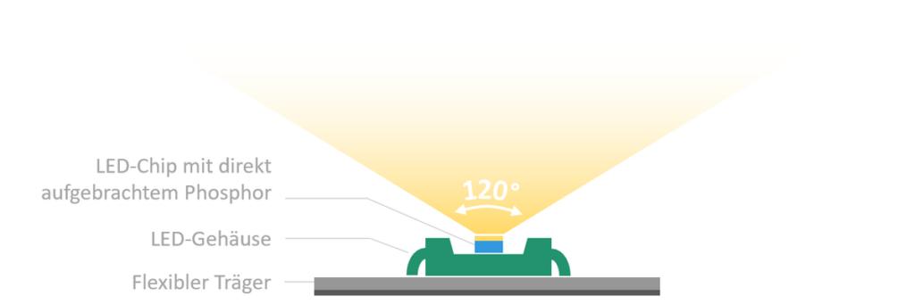 Schematischer Aufbau eines weißen LED-Streifen