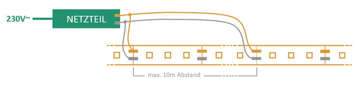 Bei LED-Streifen alle 5 Meter den Strom neu einspeisen