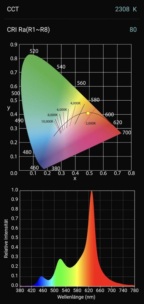Extra warmweiß 2.300 mit RGBW eingestellt