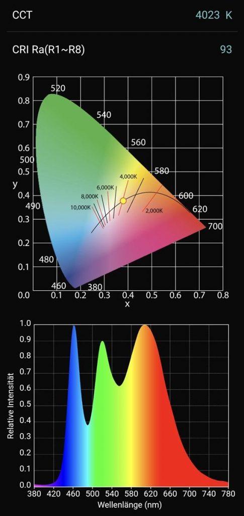 Neutralweiss 4000K mit RGBW eingestellt