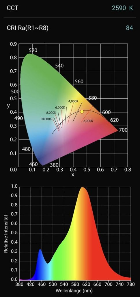 Spektralwerte warmweiße LED