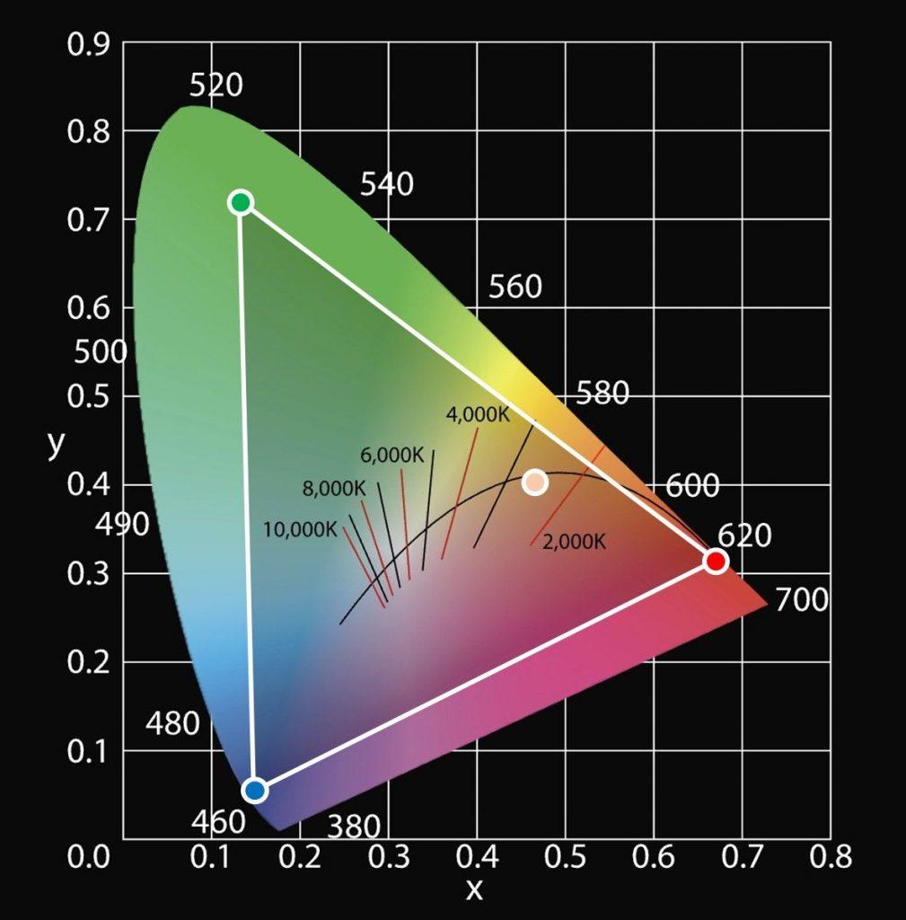 RGBW Farbraum